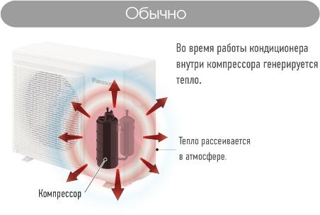 Уникальная эффективность обогрева