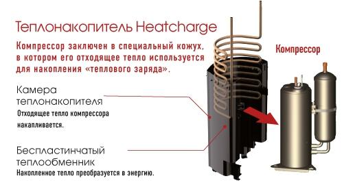 Теплонакопитель Heatcharge